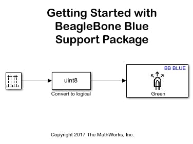 Simulink Coder Support Package and BeagleBone Blue image