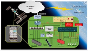 NASA, T STAR and TAMU Students Drive Space Experimentation using BeagleBone® Black